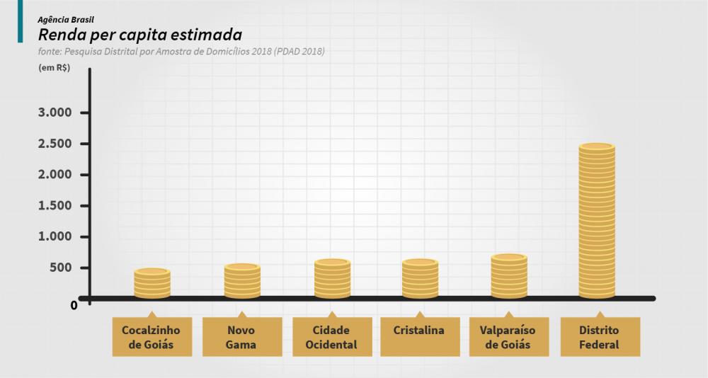 Renda per capita estimada - Agência Brasil